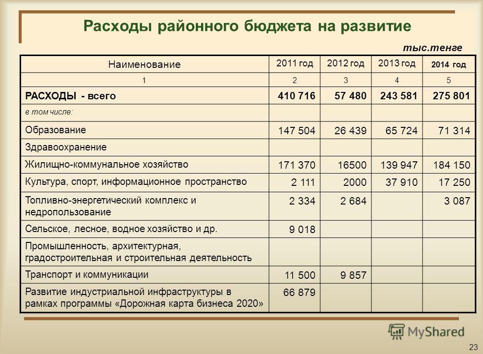 Расходы на реализацию мероприятий в сфере транспорта и коммуникаций Наименование2011 год2012 год2013 год2014 год 12345 Расходы на транспорт и коммуникации, всего 64 46221 32235 6092 300 в том числе: Автомобильный транспорт63 05316 85735 6092 300 Проч