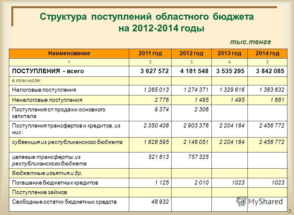 Основные показатели социально-экономического развития района на 2012-2014 годы п/п Наименование показателей2011 год2012 год2013 год2014 год 123456 1.Валовый региональный продукт (ВРП), млрд.тенге 20 74524 292,525 384,326 479,7 2.ВРП на душу населения