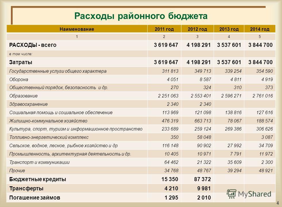 Структура поступлений областного бюджета на 2012-2014 годы тыс.тенге 3 Наименование2011 год2012 год2013 год2014 год 12345 ПОСТУПЛЕНИЯ - всего3 627 5724 181 5483 535 2953 842 085 в том числе: Налоговые поступления1 265 0131 274 3711 329 6161 383 632 Н