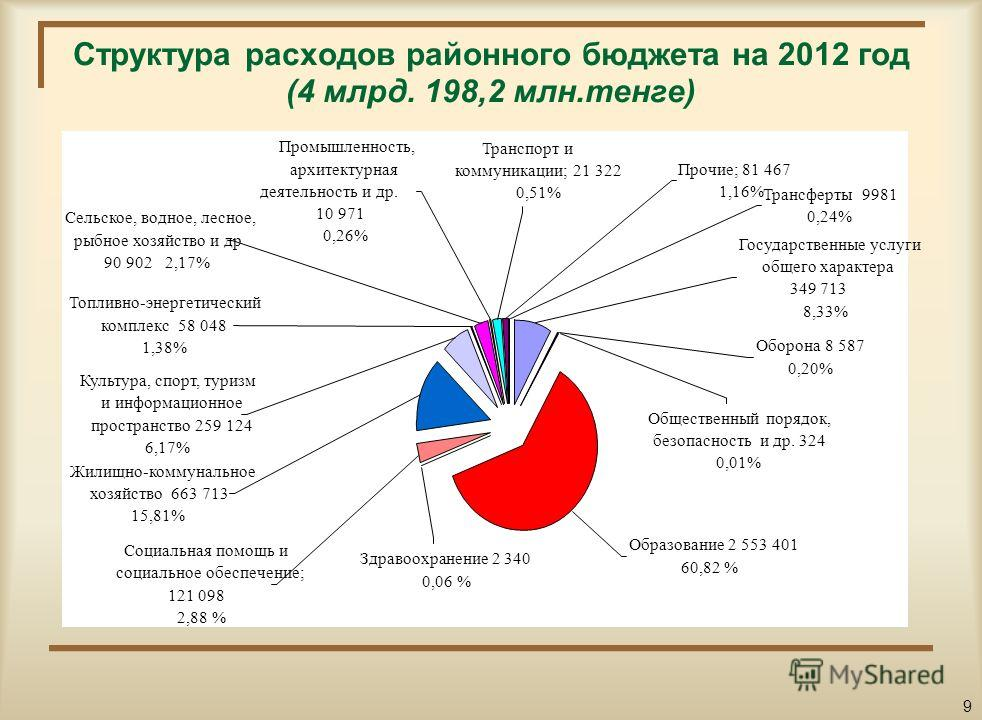 Динамика расходов по районному бюджету на 2011-2014 годы (2011-2012 гг с учетом трансфертов из РБ) 8 3 195,2 3 364,4 2 993,6 2 601,0 3 619,6 4 198,2 3 537,6 3 844,7 2011 год отчет 2012 год план 2013 год2014 год Социальная сфераРасходы