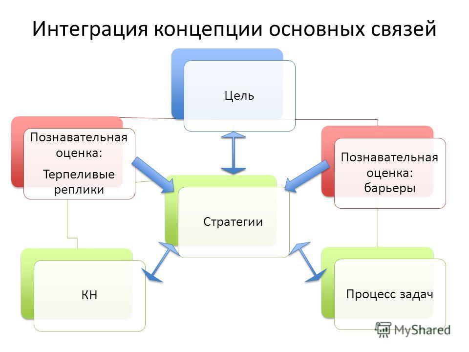 Интеграция концепции основных связей Цель Познавательная оценка: Терпеливые реплики КН Стратегии Познавательная оценка: барьеры Процесс задач