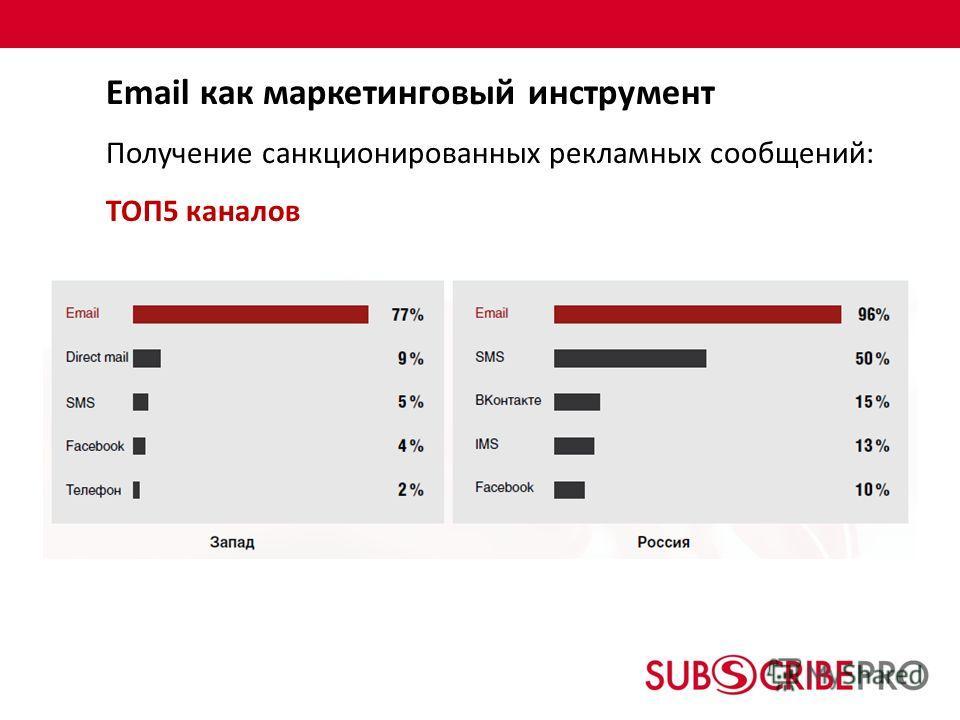 Email как маркетинговый инструмент Получение санкционированных рекламных сообщений: ТОП5 каналов