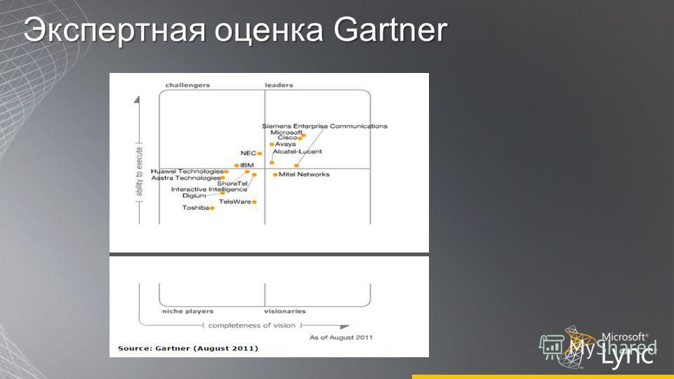 Экспертная оценка Gartner