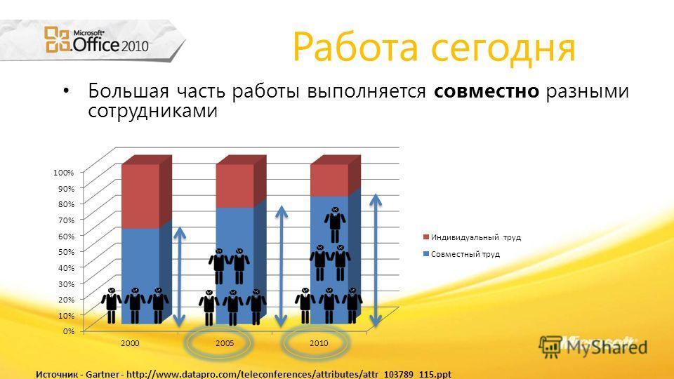 Работа сегодня Большая часть работы выполняется совместно разными сотрудниками Источник - Gartner - http://www.datapro.com/teleconferences/attributes/attr_103789_115.ppt