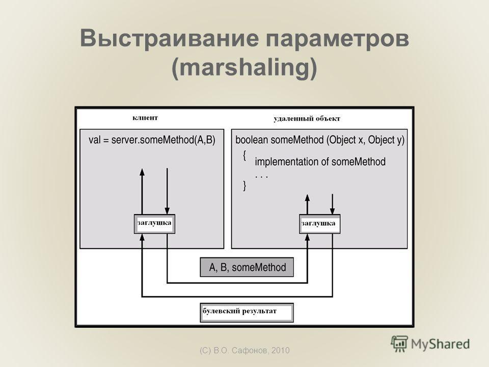 (C) В.О. Сафонов, 2010 Выстраивание параметров (marshaling)