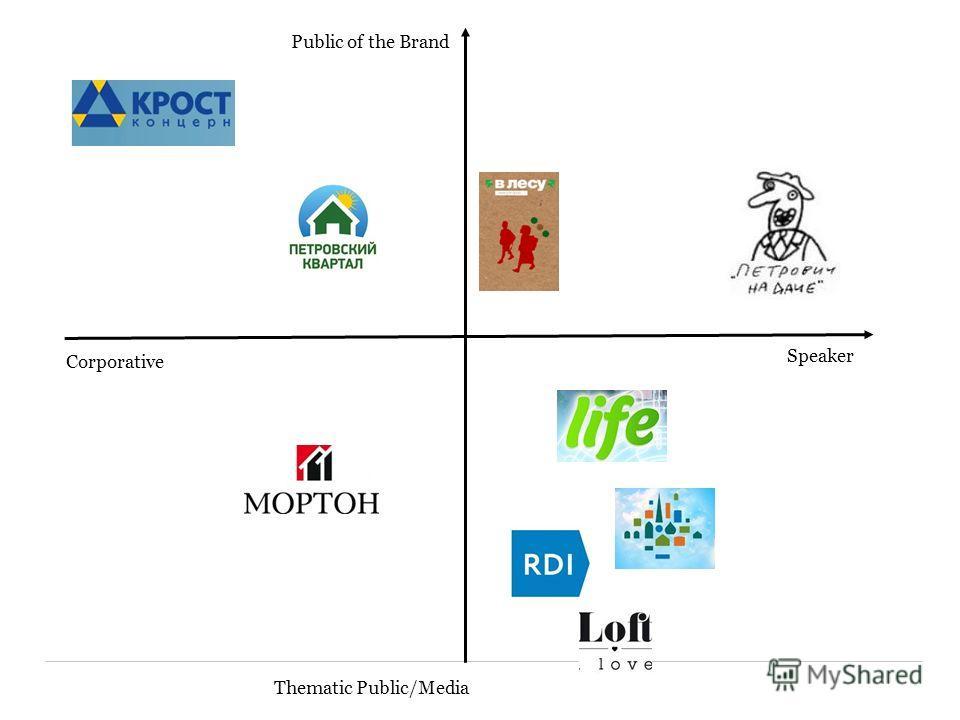 Corporative Speaker Public of the Brand Thematic Public/Media