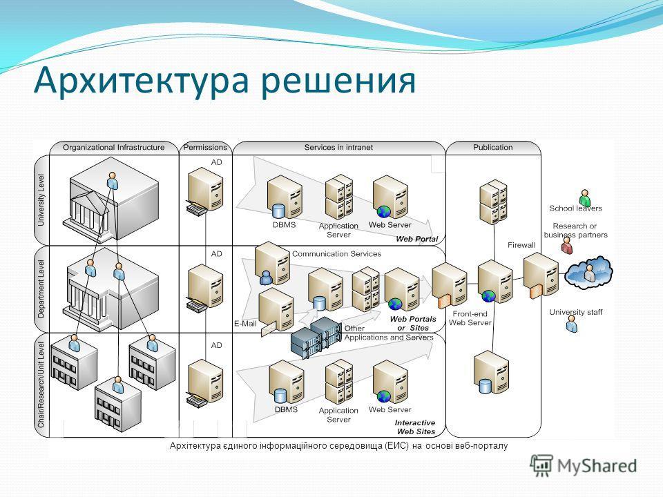 Архітектура єдиного інформаційного середовища (ЕИС) на основі веб-порталу