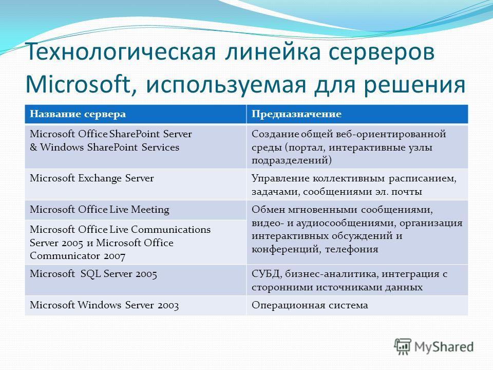 Технологическая линейка серверов Microsoft, используемая для решения Название сервераПредназначение Microsoft Office SharePoint Server & Windows SharePoint Services Создание общей веб-ориентированной среды (портал, интерактивные узлы подразделений) M