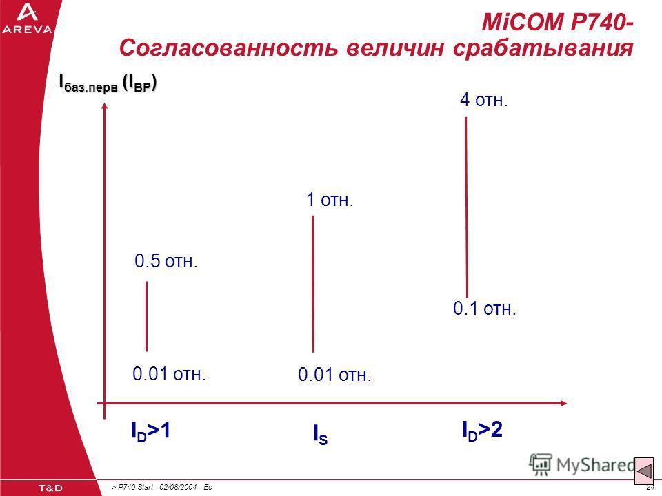 > P740 Start - 02/08/2004 - Ec24 MiCOM P740- Согласованность величин срабатывания I D >1 ISIS I D >2 0.01 отн. 0.1 отн. 0.5 отн. 1 отн. 4 отн. I баз.перв (I BP )