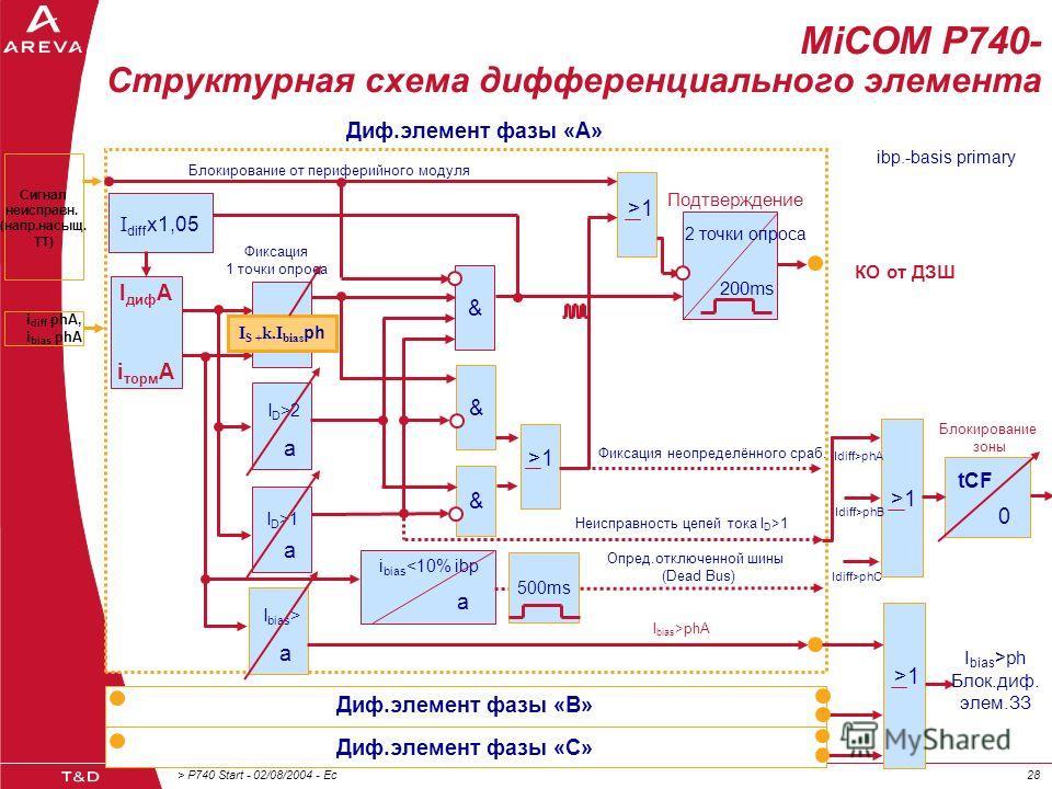 > P740 Start - 02/08/2004 - Ec28 MiCOM P740- Структурная схема дифференциального элемента Диф.элемент фазы «А» & & & I диф A i торм A I S + k.I bias ph I D >2 a I D >1 a I bias > a i bias 1 200ms 2 точки опроса Подтверждение Фиксация неопределённого