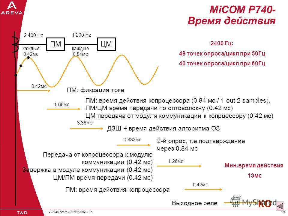 > P740 Start - 02/08/2004 - Ec29 MiCOM P740- Время действия 0.42мс ПМ: фиксация тока 1.68мс ПМ: время действия копроцессора (0.84 мс / 1 out 2 samples), ПМ/ЦМ время передачи по оптоволокну (0.42 мс) ЦМ передача от модуля коммуникации к копрцессору (0