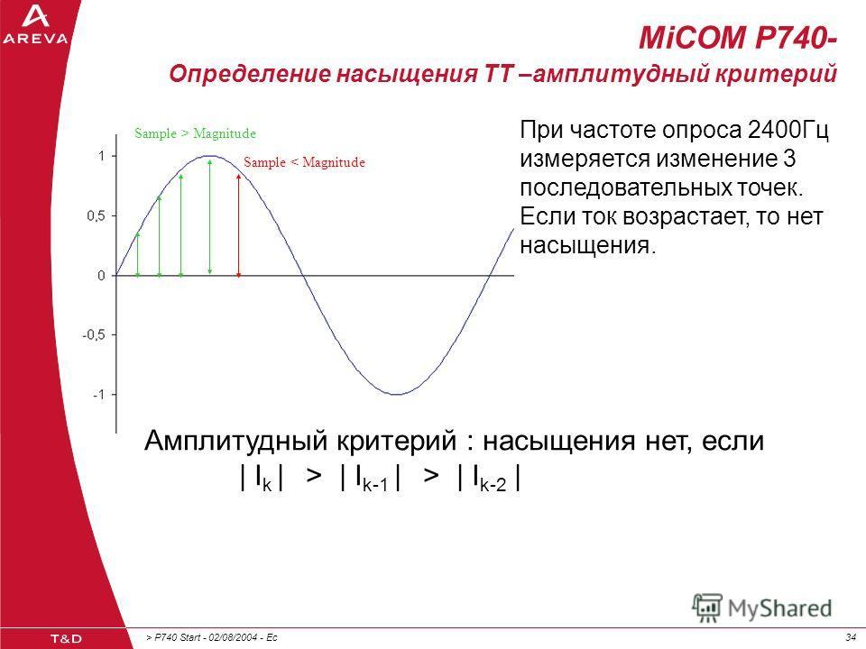 > P740 Start - 02/08/2004 - Ec34 MiCOM P740- Определение насыщения ТТ –амплитудный критерий При частоте опроса 2400Гц измеряется изменение 3 последовательных точек. Если ток возрастает, то нет насыщения. Амплитудный критерий : насыщения нет, если | I