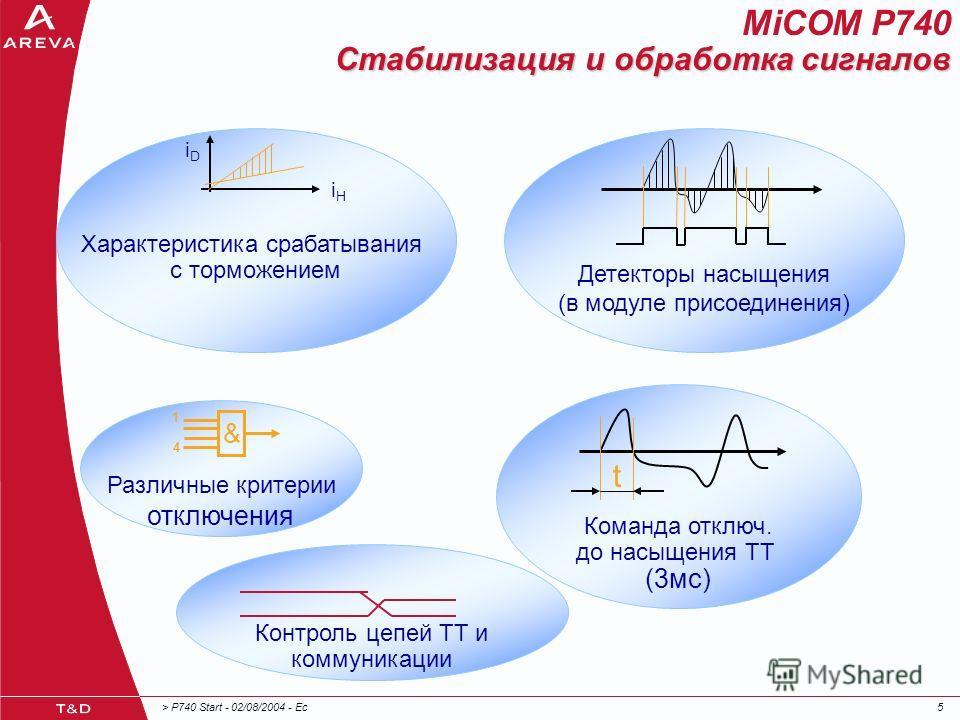 > P740 Start - 02/08/2004 - Ec55 Детекторы насыщения (в модуле присоединения) Команда отключ. до насыщения ТТ (3мс) t Характеристика срабатывания с торможением iHiH iDiD Различные критерии отключения & 1 4 Стабилизация и обработка сигналов MiCOM P740