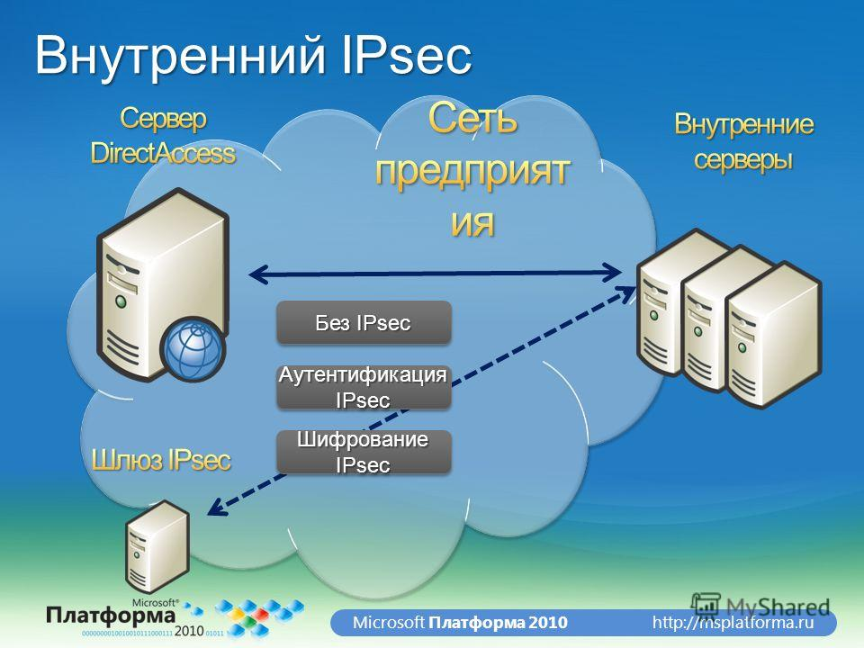 http://msplatforma.ruMicrosoft Платформа 2010 Внутренний IPsec Без IPsec Аутентификация IPsec Шифрование IPsec