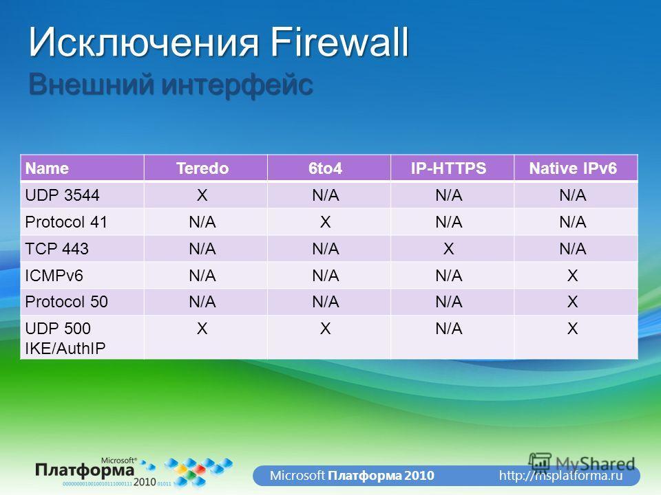 http://msplatforma.ruMicrosoft Платформа 2010 Исключения Firewall Внешний интерфейс NameTeredo6to4IP-HTTPSNative IPv6 UDP 3544XN/A Protocol 41N/AX TCP 443N/A X ICMPv6N/A X Protocol 50N/A X UDP 500 IKE/AuthIP XXN/AX