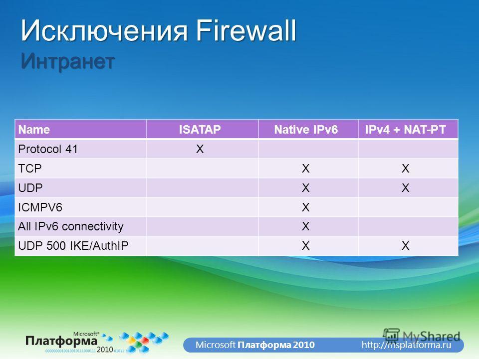 http://msplatforma.ruMicrosoft Платформа 2010 Исключения Firewall Интранет NameISATAPNative IPv6IPv4 + NAT-PT Protocol 41X TCPXX UDPXX ICMPV6X All IPv6 connectivityX UDP 500 IKE/AuthIPXX