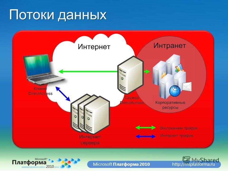 http://msplatforma.ruMicrosoft Платформа 2010 Потоки данных