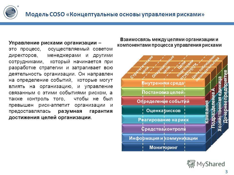 Модель COSO «Концептуальные основы управления рисками» Управление рисками организации – это процесс, осуществляемый советом директоров, менеджерами и другими сотрудниками, который начинается при разработке стратегии и затрагивает всю деятельность орг