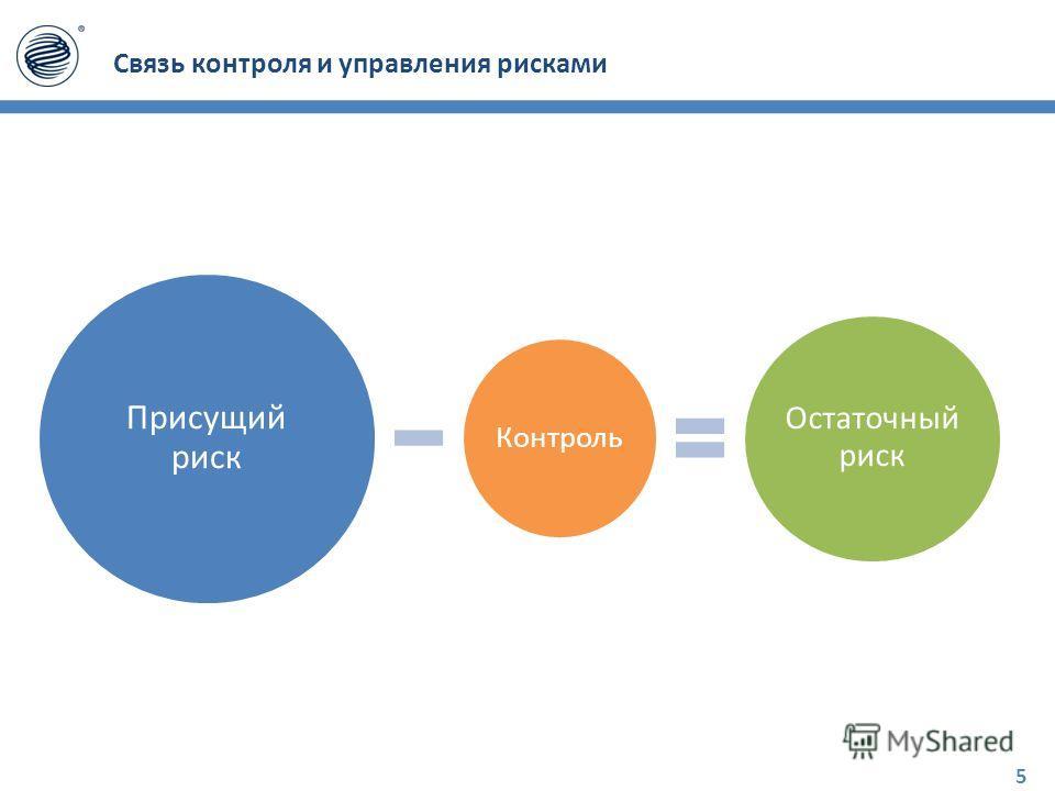 Связь контроля и управления рисками Присущий риск Контроль Остаточный риск 5