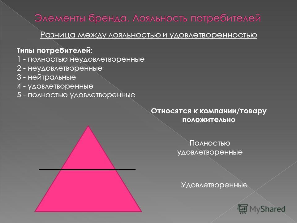 Разница между лояльностью и удовлетворенностью Типы потребителей: 1 - полностью неудовлетворенные 2 - неудовлетворенные 3 - нейтральные 4 - удовлетворенные 5 - полностью удовлетворенные Относятся к компании/товару положительно Полностью удовлетворенн