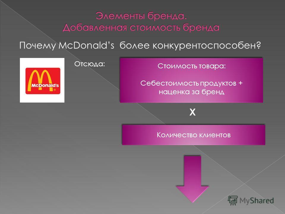 Почему McDonalds более конкурентоспособен? Отсюда: Стоимость товара: Себестоимость продуктов + наценка за бренд Х Количество клиентов
