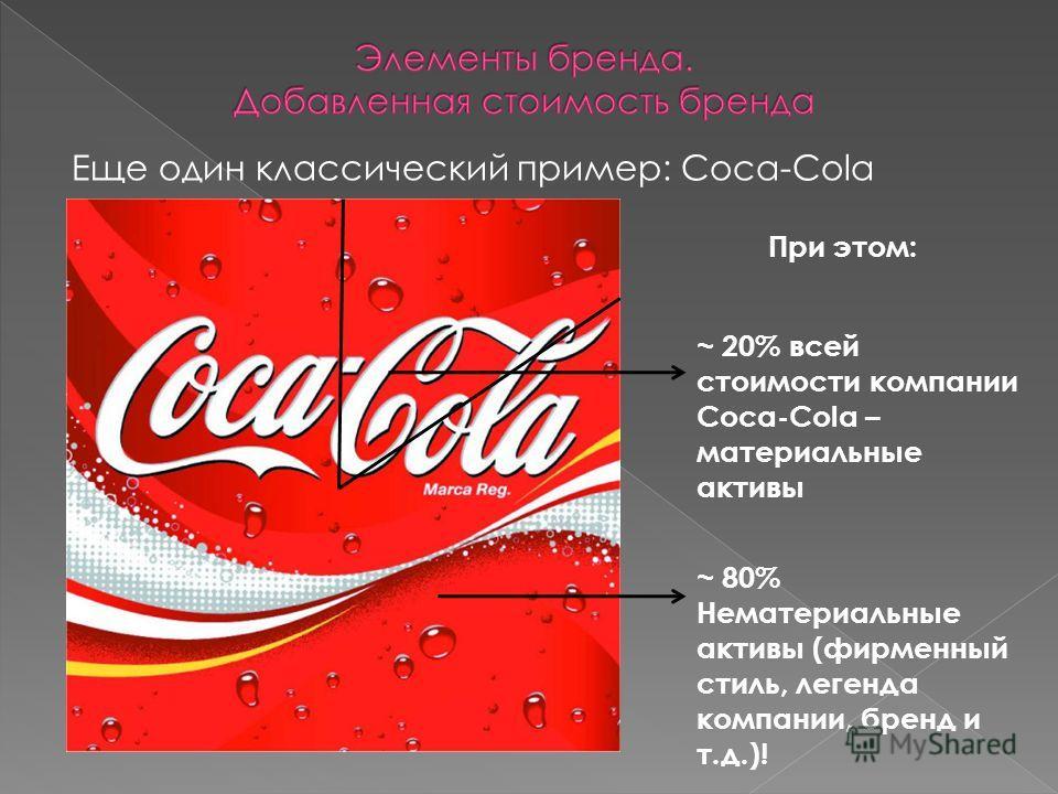 Еще один классический пример: Coca-Cola ~ 80% Нематериальные активы (фирменный стиль, легенда компании, бренд и т.д.)! ~ 20% всей стоимости компании Coca-Cola – материальные активы При этом: