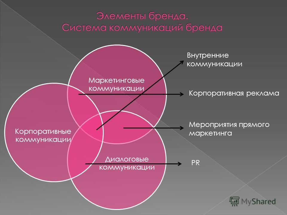 Маркетинговые коммуникации Диалоговые коммуникации Корпоративные коммуникации Корпоративная реклама Мероприятия прямого маркетинга PR Внутренние коммуникации