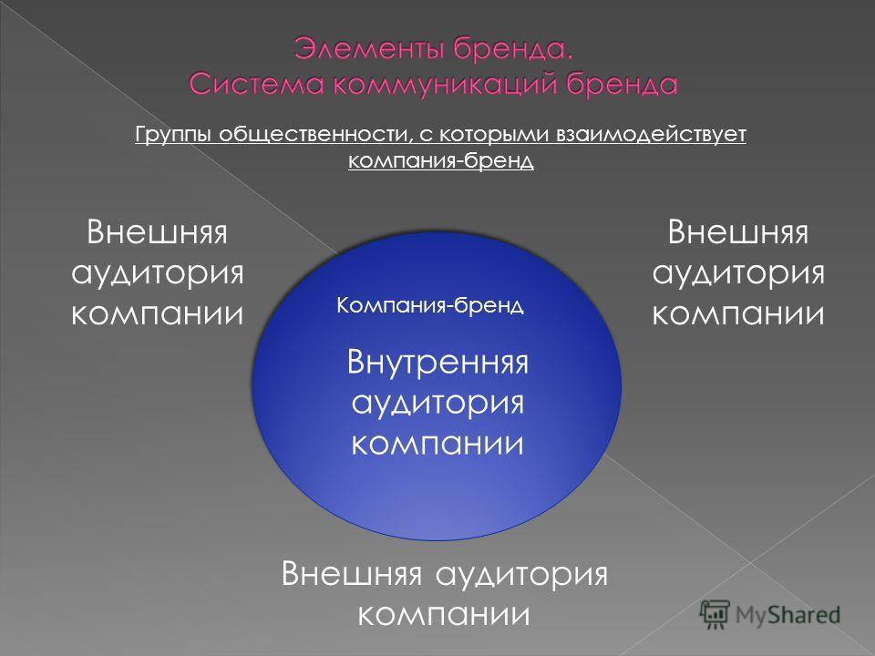 Группы общественности, с которыми взаимодействует компания-бренд Компания-бренд Внутренняя аудитория компании Внешняя аудитория компании