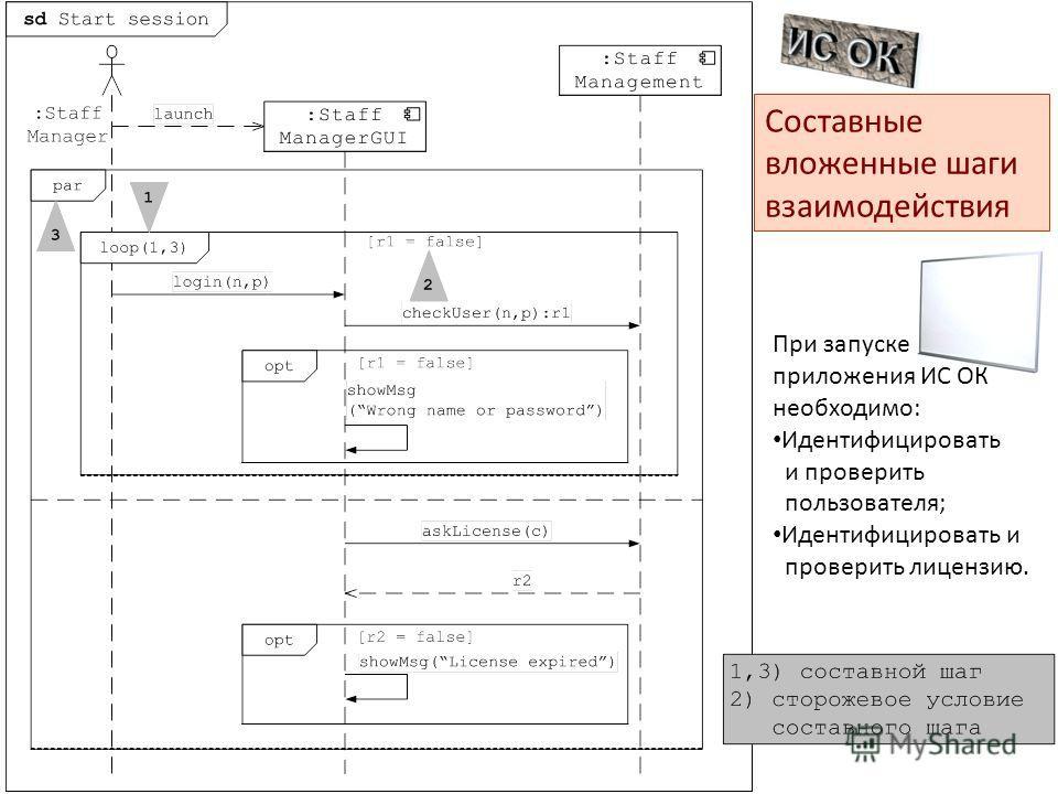 Составные вложенные шаги взаимодействия При запуске приложения ИС ОК необходимо : Идентифицировать и проверить пользователя ; Идентифицировать и проверить лицензию.