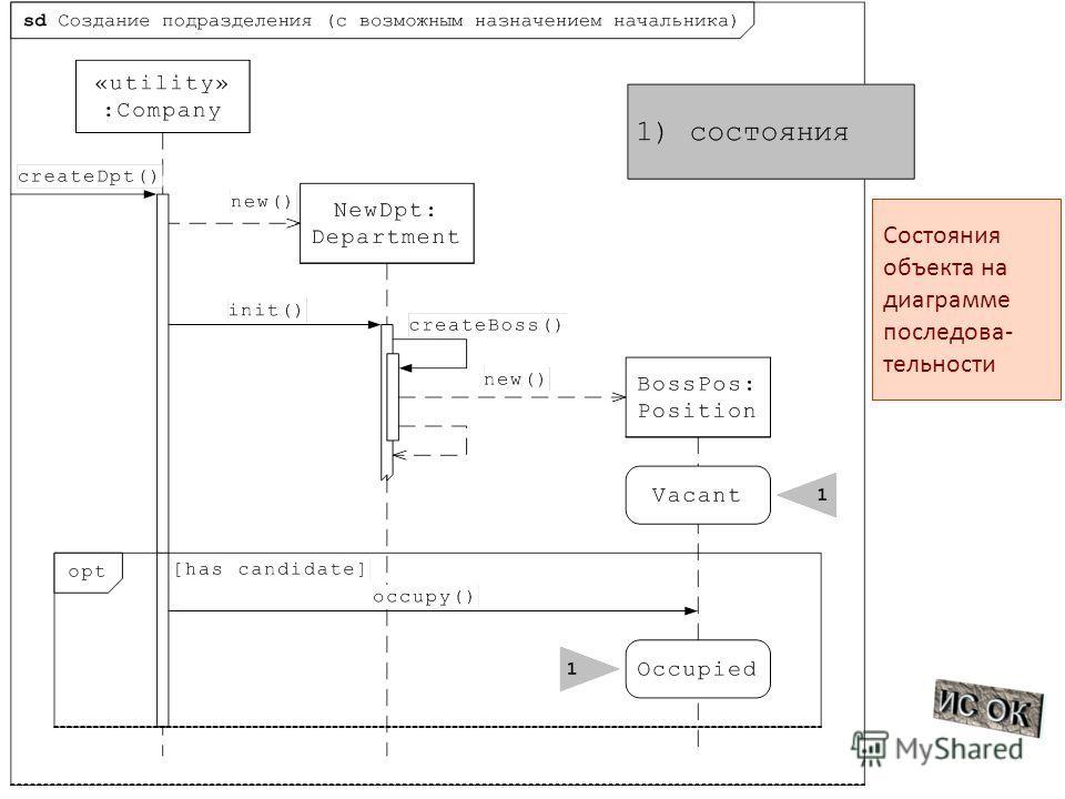 Состояния объекта на диаграмме последова - тельности