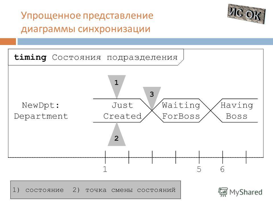 Упрощенное представление диаграммы синхронизации