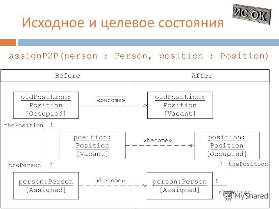 Исходное и целевое состояния assignP2P(person : Person, position : Position)