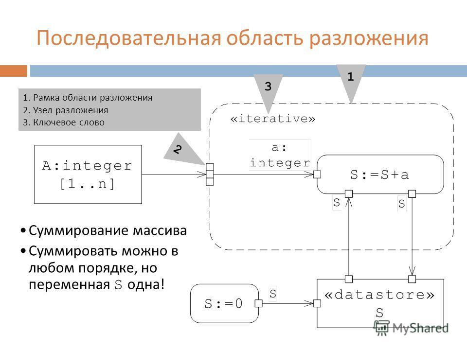 Последовательная область разложения 1. Рамка области разложения 2. Узел разложения 3. Ключевое слово Суммирование массива Суммировать можно в любом порядке, но переменная S одна !
