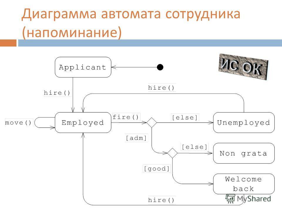 Диаграмма автомата сотрудника ( напоминание )