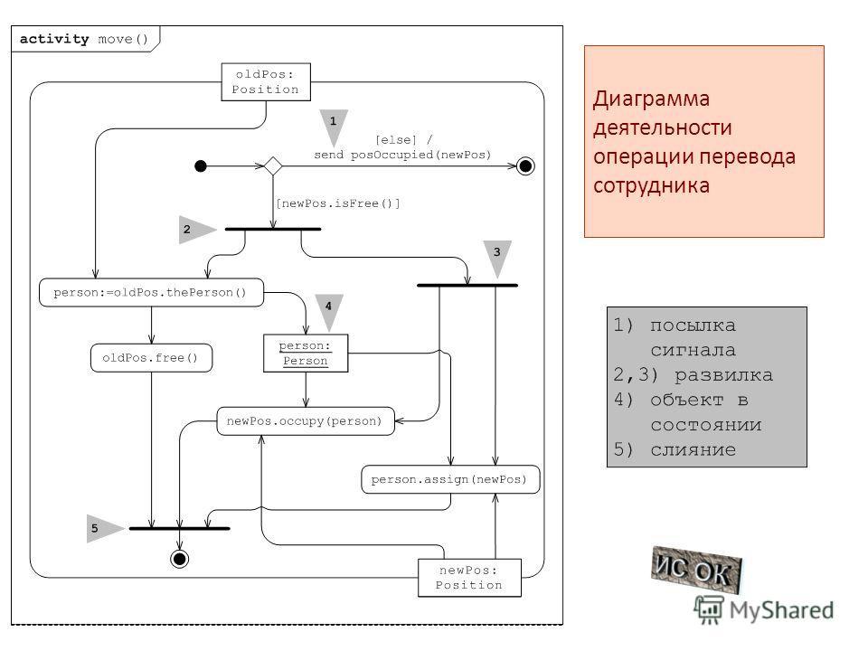 Диаграмма деятельности операции перевода сотрудника