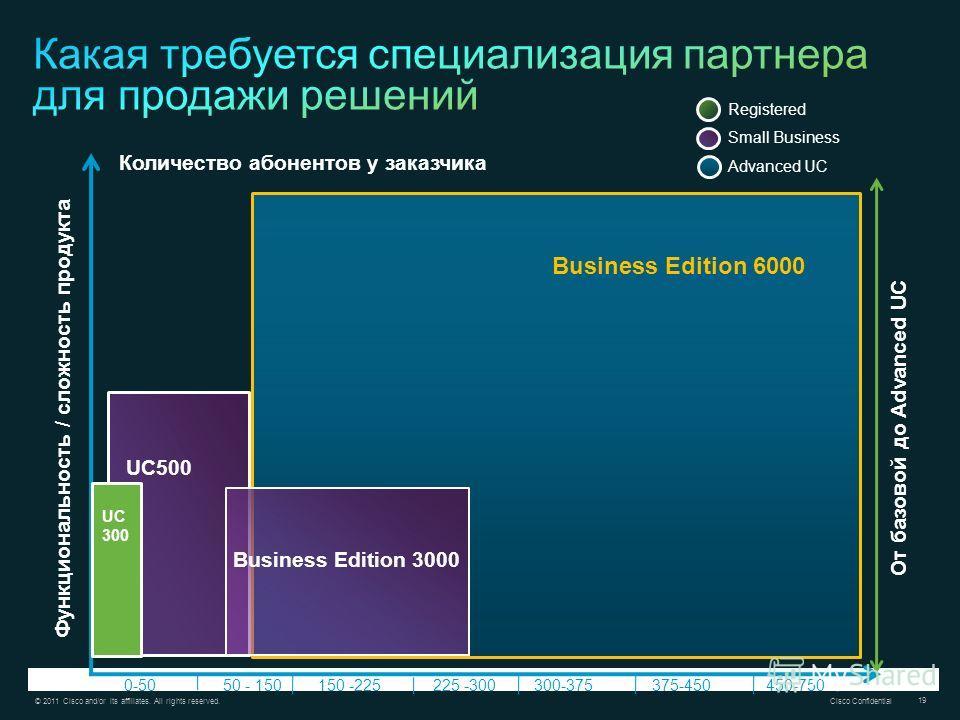 © 2011 Cisco and/or its affiliates. All rights reserved. Cisco Confidential 19 Количество абонентов у заказчика Функциональность / сложность продукта 0-50 225 -300300-375375-450450-75050 - 150150 -225 От базовой до Advanced UC Business Edition 6000 U