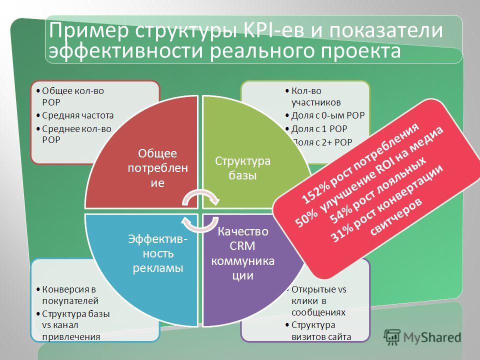 Пример структуры KPI-ев и показатели эффективности реального проекта 152% рост потребления 50% улучшение ROI на медиа 54% рост лояльных 31% рост конвертации свитчеров