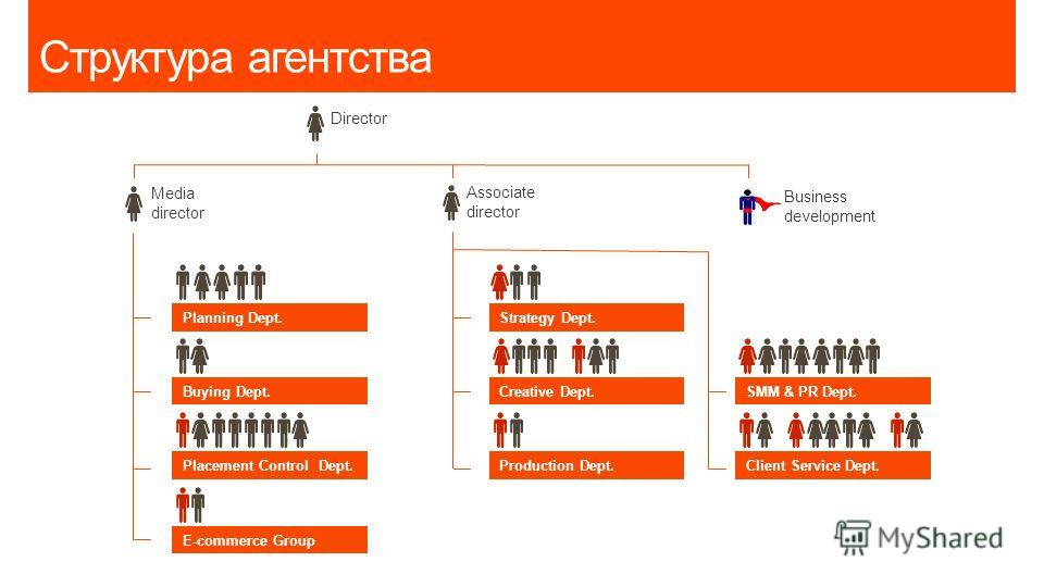 Структура агентства Media director Director Associate director Business development Planning Dept. Buying Dept. Placement Control Dept. Strategy Dept. Creative Dept. Production Dept. SMM & PR Dept. Client Service Dept. E-commerce Group