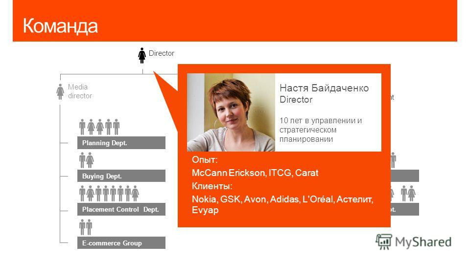 Команда Media director Director Associative director Business development Planning Dept. Buying Dept. Placement Control Dept. Strategy Dept. Creative Dept. Production Dept. SMM & PR Dept. Client Service Dept. E-commerce Group Опыт: McCann Erickson, I