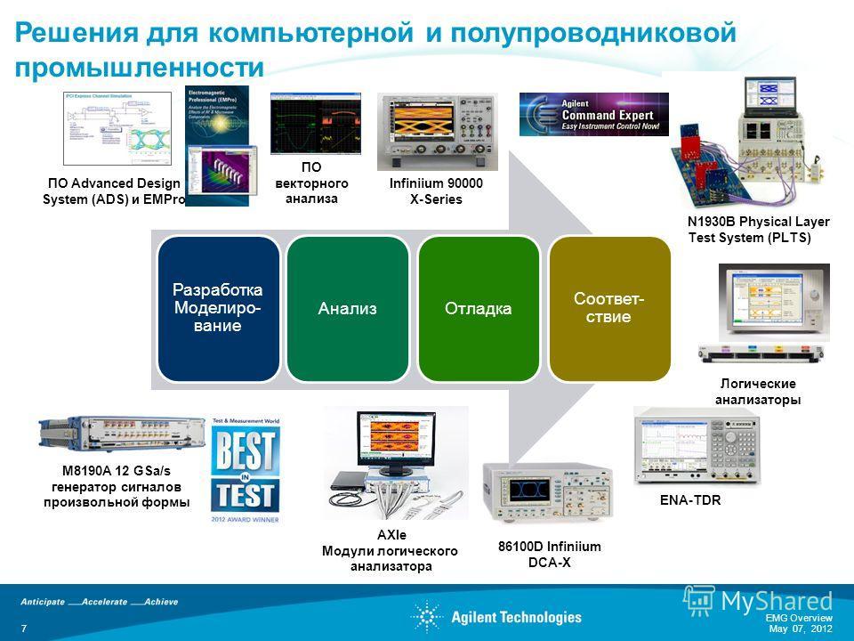 86100D Infiniium DCA-X ПО Advanced Design System (ADS) и EMPro Infiniium 90000 X-Series ENA-TDR N1930B Physical Layer Test System (PLTS) Логические анализаторы Разработка Моделиро- вание АнализОтладка Соответ- ствие Решения для компьютерной и полупро