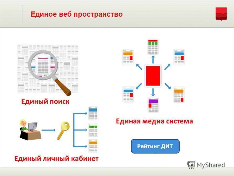Единое веб пространство Единый поиск Единая медиа система Единый личный кабинет
