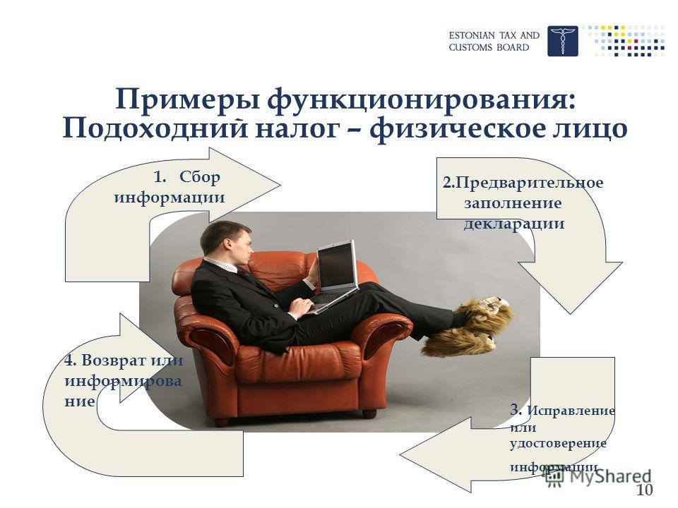 10 Примеры функционирования: Подоходний налог – физическое лицо 1.Сбор информации 2.Предварительное заполнение декларации 4. Возврат или информирова ние 3. Исправление или удостоверение информации