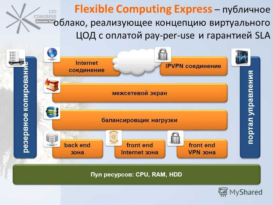 Flexible Computing Express – публичное облако, реализующее концепцию виртуального ЦОД с оплатой pay-per-use и гарантией SLA балансировщик нагрузки межсетевой экран портал управления back end зона front end Internet зона front end VPN зона резервное к