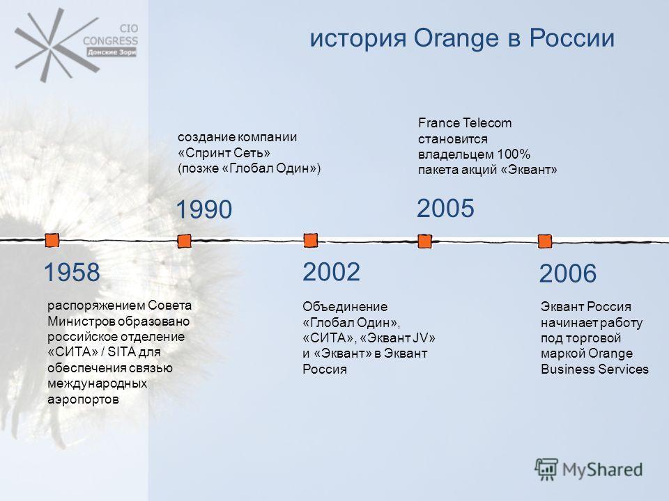 история Orange в России 1958 распоряжением Совета Министров образовано российское отделение «СИТА» / SITA для обеспечения связью международных аэропортов 1990 создание компании «Спринт Сеть» (позже «Глобал Один») 2002 Объединение «Глобал Один», «СИТА