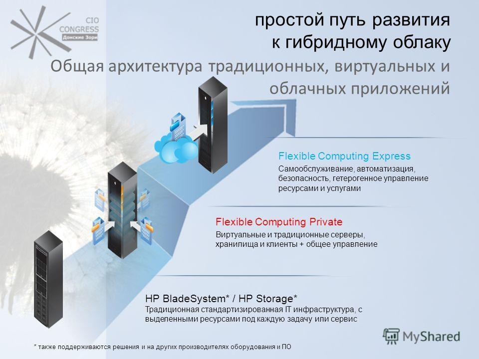 простой путь развития к гибридному облаку Общая архитектура традиционных, виртуальных и облачных приложений Flexible Computing Private Виртуальные и традиционные серверы, хранилища и клиенты + общее управление Flexible Computing Express Самообслужива