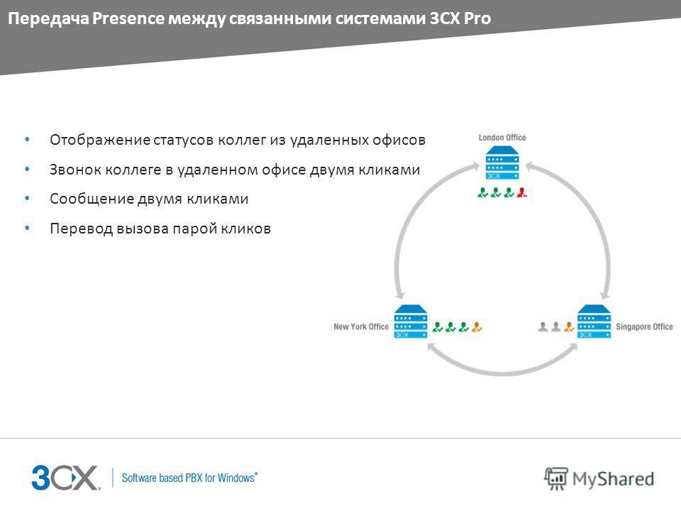 Передача Presence между связанными системами 3CX Pro Отображение статусов коллег из удаленных офисов Звонок коллеге в удаленном офисе двумя кликами Сообщение двумя кликами Перевод вызова парой кликов