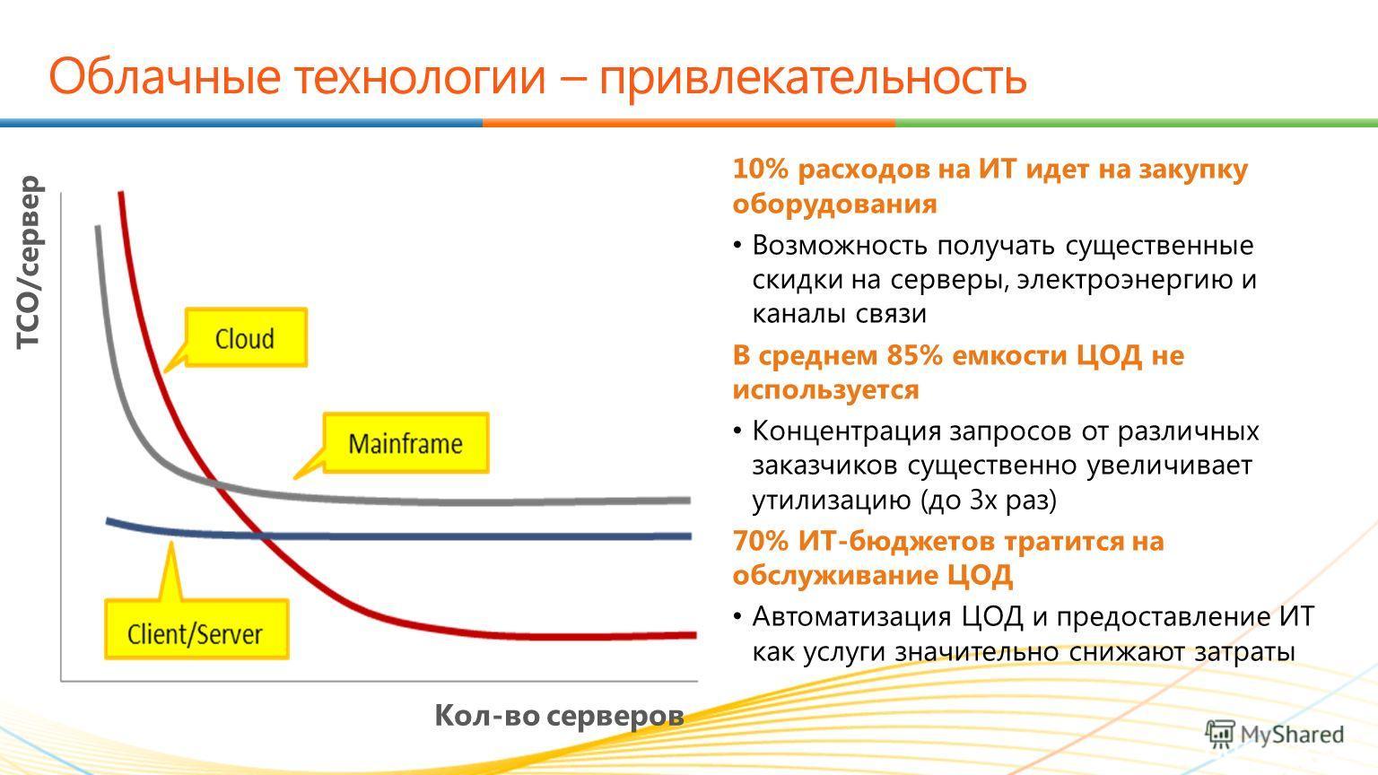 TCO/ сервер Кол-во серверов 10% расходов на ИТ идет на закупку оборудования Возможность получать существенные скидки на серверы, электроэнергию и каналы связи В среднем 85% емкости ЦОД не используется Концентрация запросов от различных заказчиков сущ