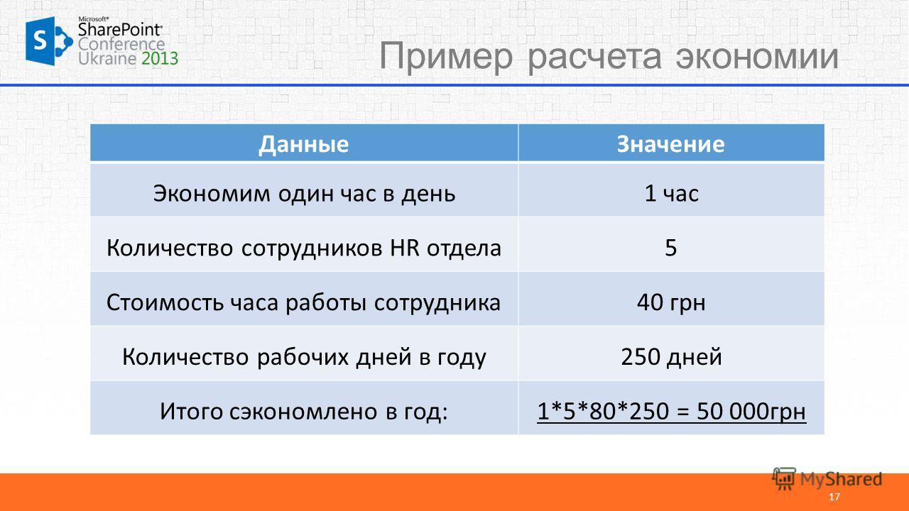 Пример расчета экономии 17 ДанныеЗначение Экономим один час в день1 час Количество сотрудников HR отдела5 Стоимость часа работы сотрудника40 грн Количество рабочих дней в году250 дней Итого сэкономлено в год:1*5*80*250 = 50 000грн