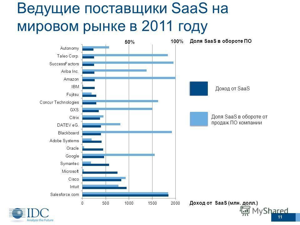 Ведущие поставщики SaaS на мировом рынке в 2011 году 11 100% 50% Доля SaaS в обороте ПО Доход от SaaS (млн. долл.) Доля SaaS в обороте от продаж ПО компании Доход от SaaS