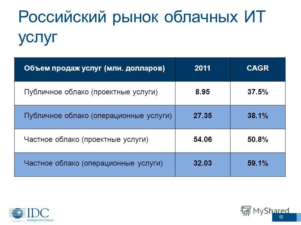 Российский рынок облачных ИТ услуг 12 Объем продаж услуг (млн. долларов)2011CAGR Публичное облако (проектные услуги)8.9537.5% Публичное облако (операционные услуги)27.3538.1% Частное облако (проектные услуги)54.0650.8% Частное облако (операционные ус